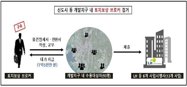 """""""신도시 개발보상금 많이 받아주겠다"""" LH 간부 출신 브로커 구속"""