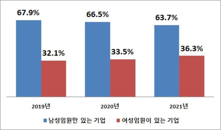 자산 2조 이상 상장사 55.9% 여성임원 1명 이상…작년보다 25%P↑