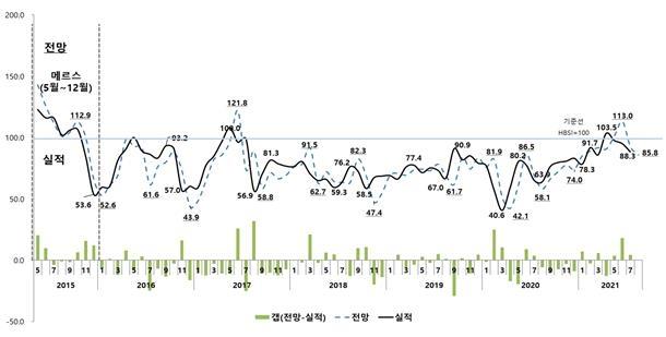 대구 등 미분양 늘며 주택사업 체감경기 두 달 연속 하락