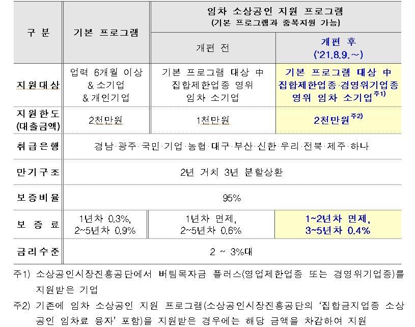 신보, 임차 소상공인 대출 112개 '경영위기업종'까지 확대