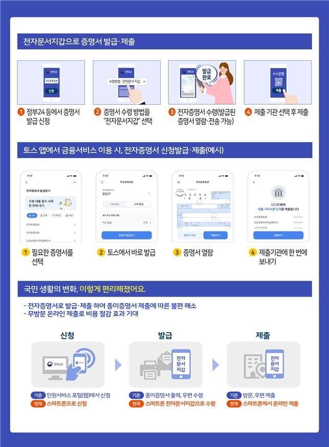 '토스' 앱으로 주민등록 등초본 등 전자증명서 발급받아 활용