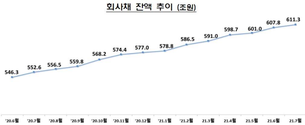 7월 주식 발행, 73% 늘어난 4조554억원…회사채 발행은 감소