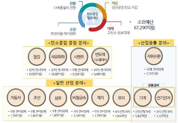 '산업부문 탄소중립 기술개발' 6조7천억원 규모 예타 추진