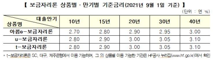 보금자리론 금리 9월1일부터 0.1%p 올려 2.7∼3.1%