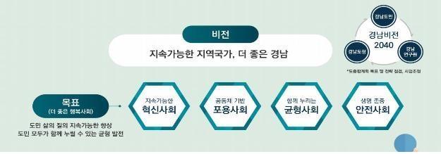 '혁신·포용·균형·안전'…경남 미래상 담은 종합계획 확정