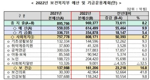 [2022예산] 복지예산 8.2% ↑ 96조9천억원…백신개발·취약층 지원