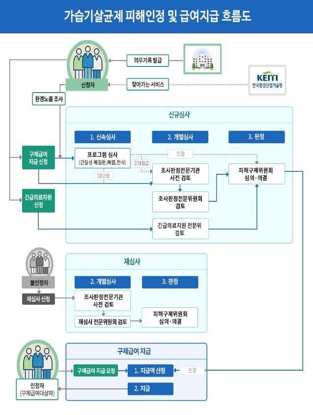 가습기살균제 피해자 단체-기업간 조정위 구성…위원장에 김이수