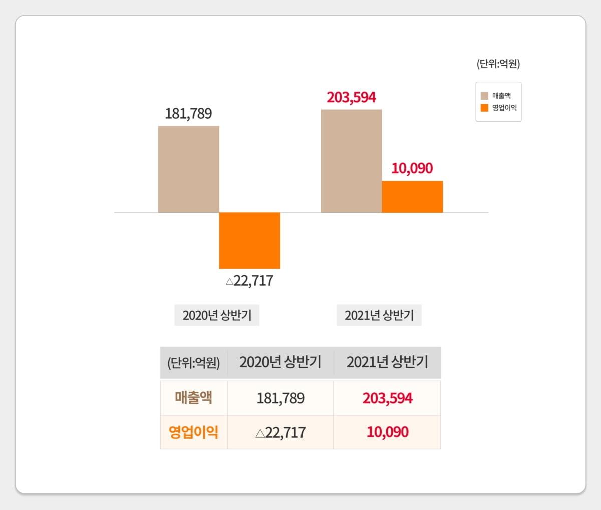 2020년 상반기 및 2021년 상반기 매출액/ 영업이익