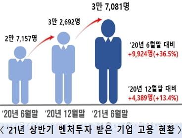 """벤처·스타트업 상반기 고용 6.7만 명 늘었다…""""청년·여성 비중 늘어"""""""