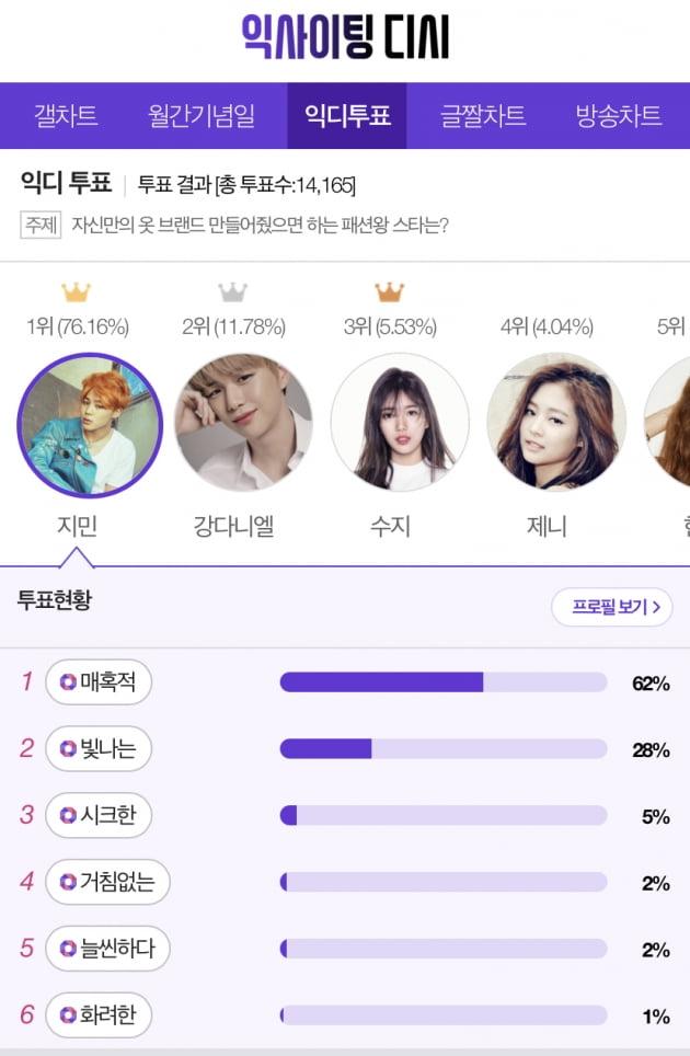 방탄소년단 지민 '자신만의 옷 브랜드 만들어줬으면 하는 패션왕 스타' 1위