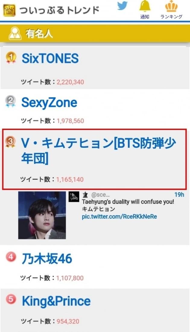 방탄소년단 뷔, 日트위플 유명인 랭킹 3위…개인 아티스트 1위
