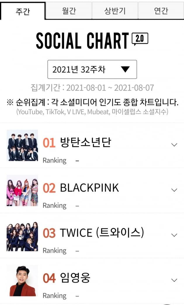 임영웅, 가온 소셜차트 32주차 TOP4…솔로가수 당당히 1위