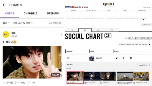 방탄소년단 정국, V LIVE 월간 차트 1위...개인 방송 '절대 강자' 등극