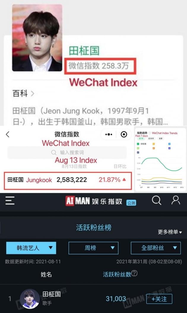 """""""대륙서도 막강 인기"""" 방탄소년단 정국, 中 국민앱 위챗인덱스 그룹 멤버 중 1위"""