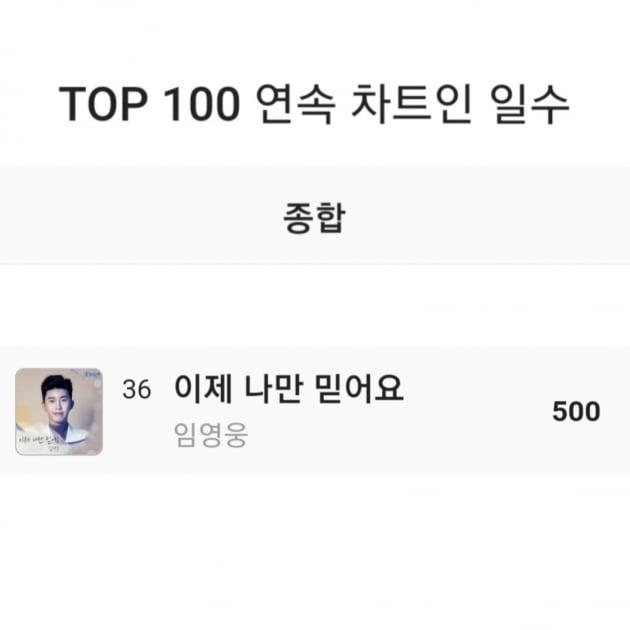 임영웅, 멜론 TOP100 차트 500일 연속 진입…K팝 아이돌 못지 않은 인기