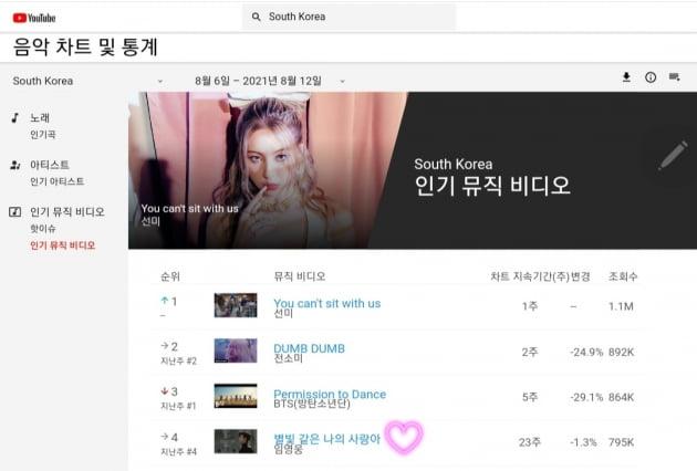 임영웅, 인기 MV TOP4 랭크…막강한 영향력 입증 '역시 히어로'