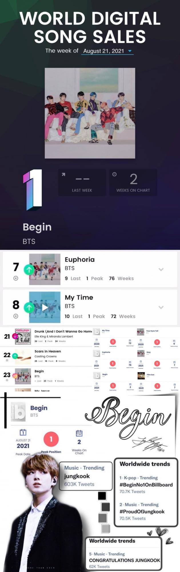방탄소년단 정국 'Begin' 美빌보드 월드 디지털 송 세일즈 차트 1위