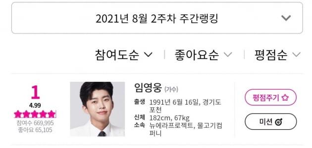 '임영웅의 끝모를 장기집권'...아이돌 차트 평점랭킹 21주 1위