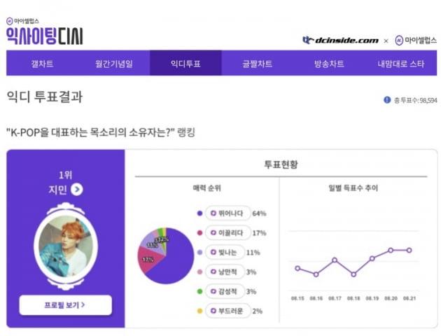 """방탄소년단 지민 """"K팝을 대표하는 목소리 1위 선정...그래미 여왕 리조도 빠진 '보물 목소리'"""