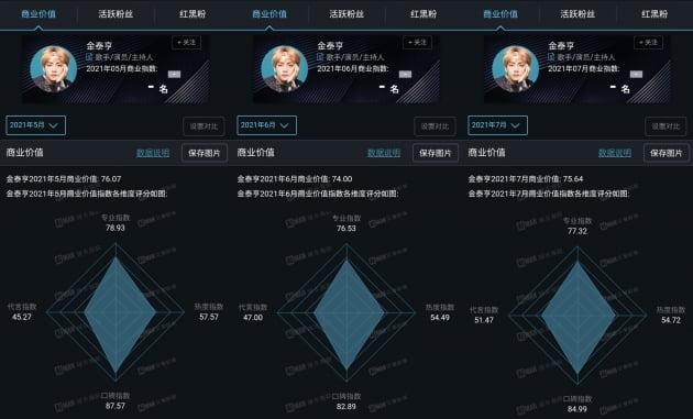 방탄소년단 뷔, 中 아이만상업지수 5~7월 BTS 멤버중 1위...'대륙왕자의 위엄'
