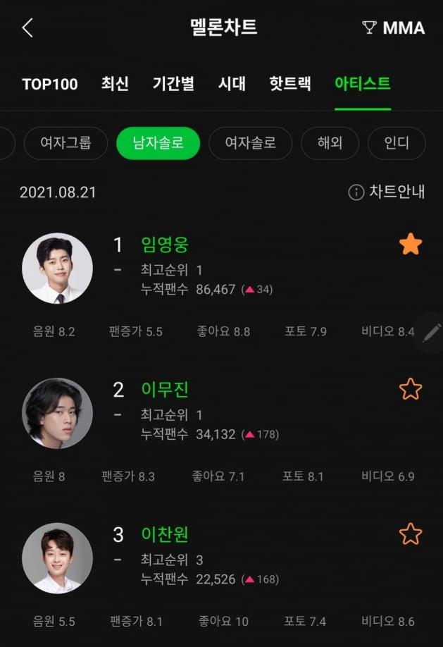 """임영웅 멜론 남자 솔로 아티스트 1위...""""활짝 열린 임히어로 시대"""""""