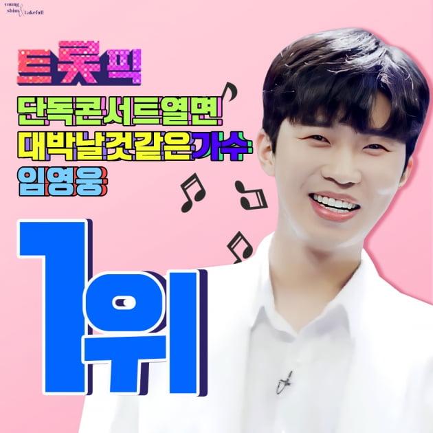 임영웅, '단독 콘서트 열면 대박 날 것 같은 가수' 1위 선정