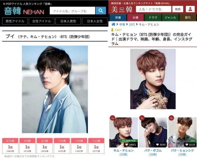 """""""적수 없다""""…방탄소년단 뷔, 日 인기 랭킹 21주 연속 1위"""