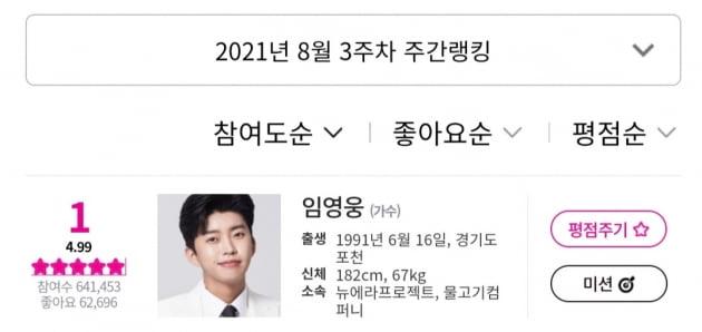 임영웅, '아이돌차트' 평점랭킹 22주 연속 1위…'대적불가'