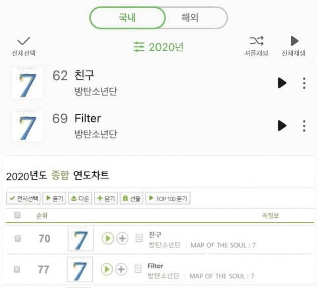 방탄소년단 지민 솔로곡. '필터' 멜론 1억 1900만 스밍돌파...'전세계 플랫폼 지배자'