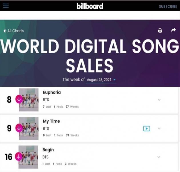 방탄소년단 정국 솔로 3곡 '2주 연속' 美빌보드 차트인 '초강력 음원킹'