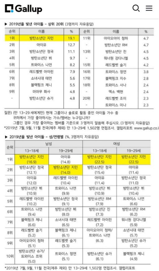 방탄소년단 지민, 한국 브랜드 평판+한국 갤럽 휩쓴 韓원톱 인기..영미권까지 점령 '글로벌 it boy'