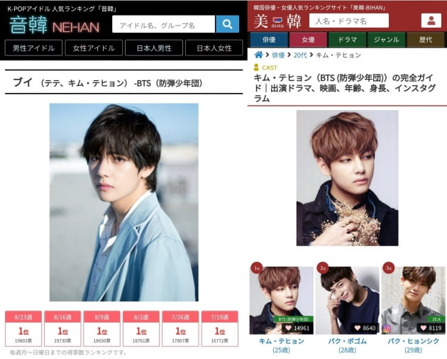 방탄소년단 뷔, 日 네한 인기랭킹 22주 연속 1위!...'태태랜드' 장기집권