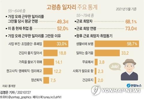 평생직장 옛말…10년 새 근속기간 19년9개월→15년2개월