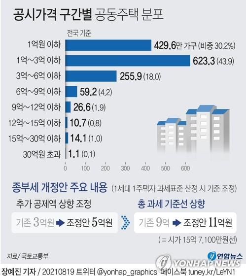1주택자 시가 15.7억부터 종부세…대상자 18.3만명→9.4만명(종합)