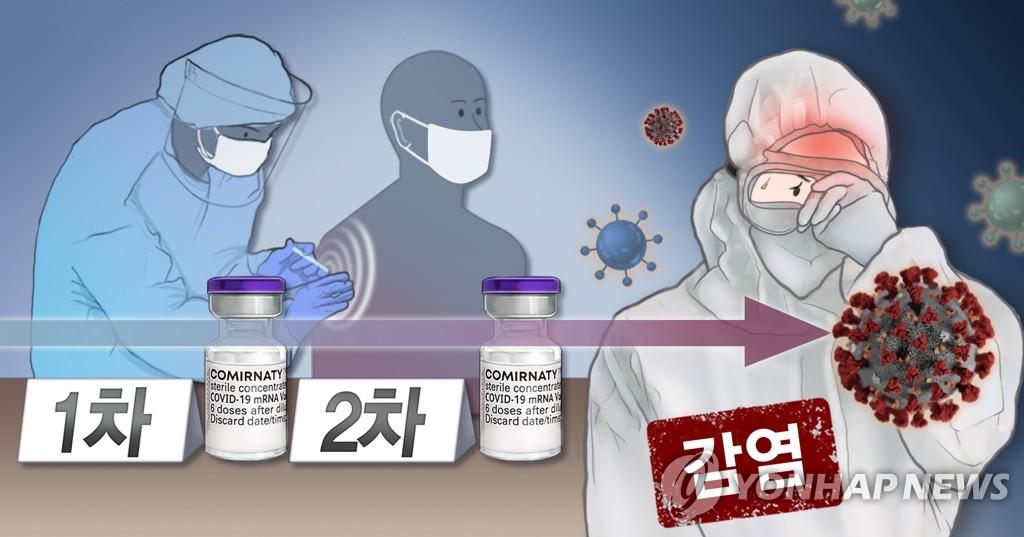 """당국 """"델타 변이가 돌파감염 위험성 높인다는 보고 아직 없어"""""""