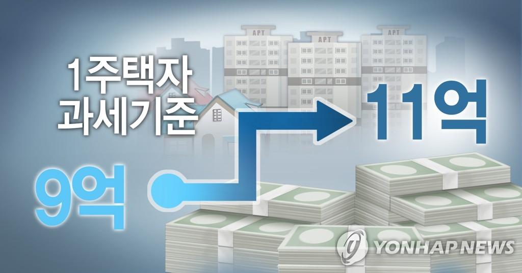 1주택자 종부세 기준 9억→11억…법사위 통과