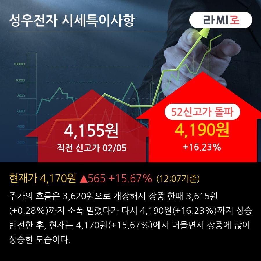 '성우전자' 52주 신고가 경신, 단기·중기 이평선 정배열로 상승세