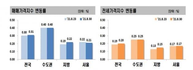 사진=한국부동산원