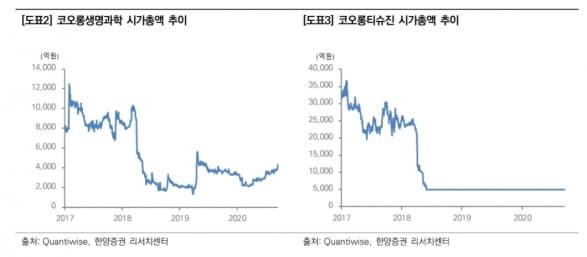 """""""코오롱, '인보사' 美 임상 재개 기대감 커질 것"""""""