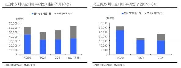 """""""바이오니아, 올해 매출 성장·siRNA 제품 출시 기대"""""""