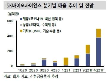 """SK바사, 'GBP510' 내년 상반기 허가 및 코백스 수주 기대"""