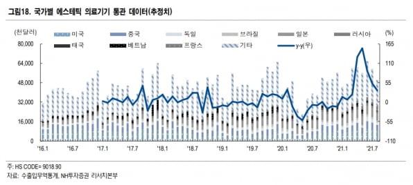 """""""의료기기 업종, 9월 수출 실적 기대…덴티움·바텍 관심"""""""