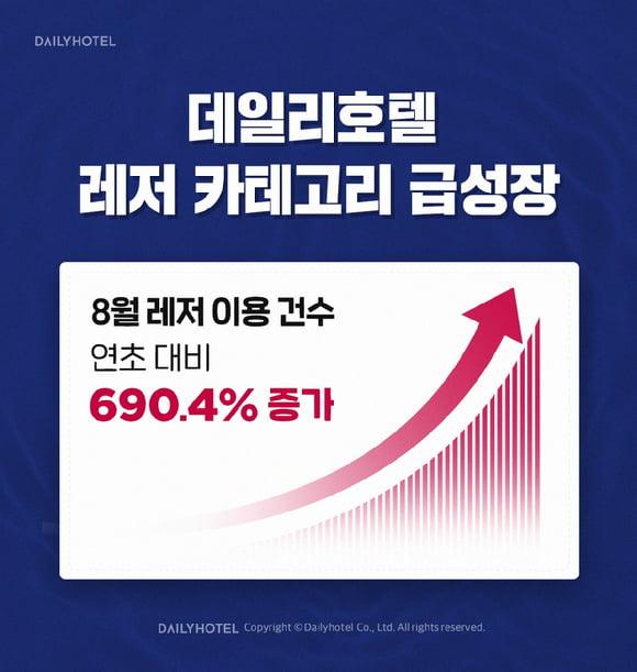 """야놀자 대표 국감장 선다…""""광고비·수수료 착취 의혹 논의"""""""