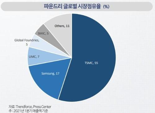 """나이스신용평가 """"삼성전자, 당분간 TSMC 독주 못 막는다"""" [마켓인사이트]"""