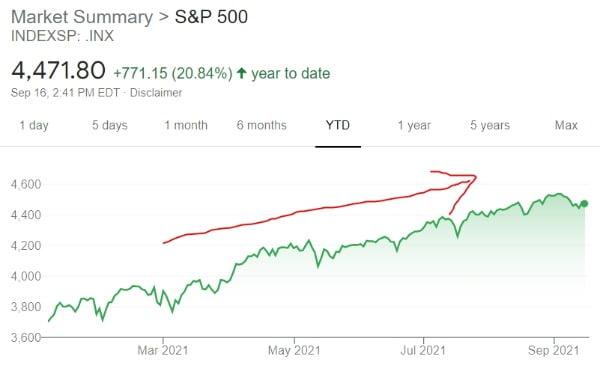 미국 뉴욕증시의 S&P500지수는 올 들어 쉼없이 상승해왔다. 현재는 최고점 대비 1%가량만 떨어진 상태다.