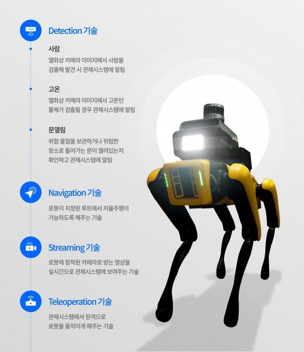 현대자동차그룹 '공장 안전서비스 로봇' 주요 기능. 사진=현대차그룹