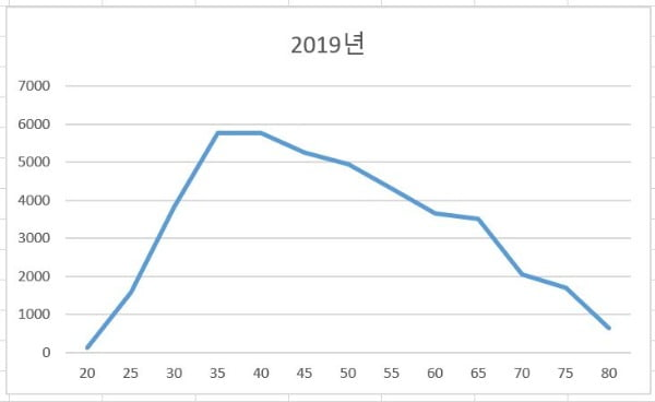 """'영끌' 빚폭탄 떠안은 3040…""""이러다 큰일난다"""" 쏟아지는 경고 [노경목의 미래노트]"""