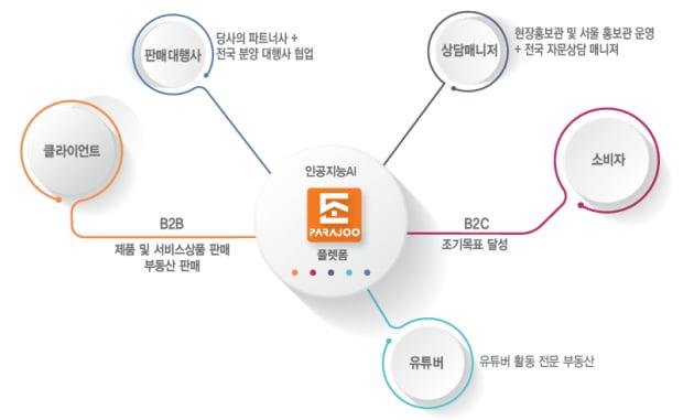 KP디지털마케팅, 국내 분양 시장 선도하는 디지털 플랫폼 선보여