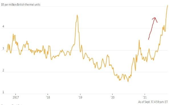 국제 천연가스 선물 가격이 공급 부족 우려로 이상 급등하고 있다. 팩트셋 및 월스트리트저널 제공