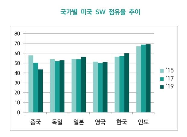 소프트웨어정책연구소(SPRi)가 밝힌 국가별 미국 소프트웨어(SW) 점유율 추이. 한국의 미국산 SW 점유율은 최근 60%를 넘어섰다. 출처=SPRi